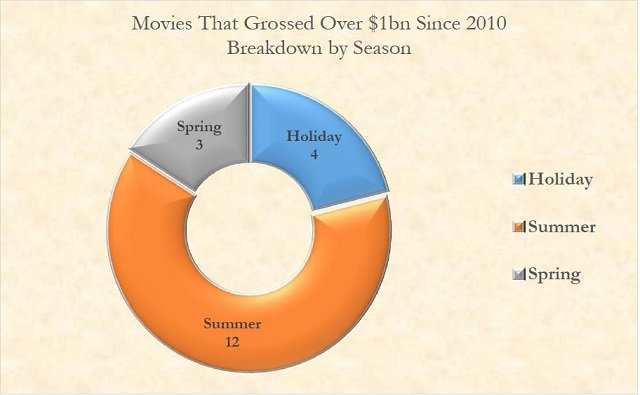1bn-movies-breakdown-by-season