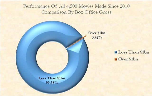 percentage-of-movies-grossing-1bn-above